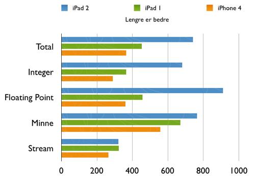 Ytelse iPad 2