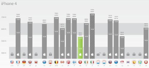 iPhone-priser