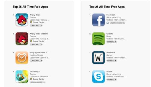 Dette er tidenes mest populære applikasjoner